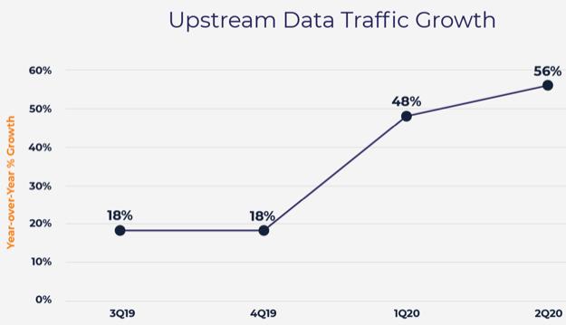 Upstream traffic growth openvault 2q2020
